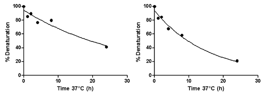 Comparison of off-rates of test and intermediate control peptides